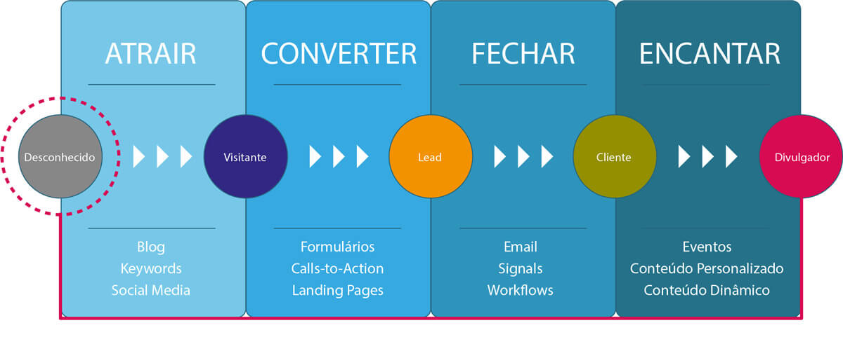 Como funciona o processo do Inbound Marketing - Oque é Inbound Marketing
