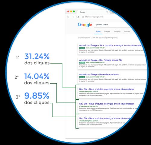 SEO em BH - Otimização de sites - Campanha de SEO em BH