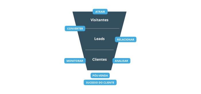 O que é um Lead, Geração de Leads e Gestão de Leads aplicada