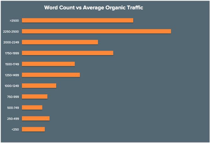 Número de palavras x Média de tráfego Orgânico