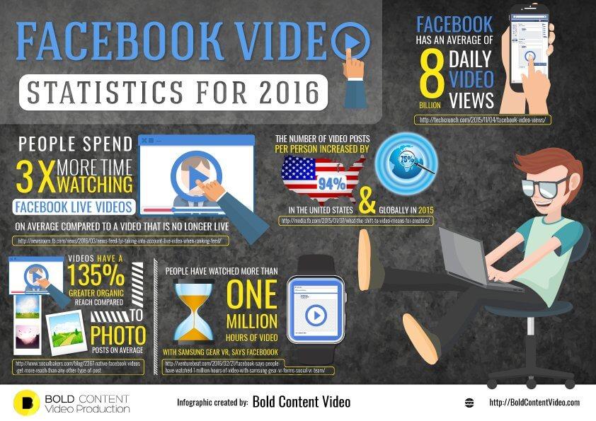 Infográfico: uso de vídeos no Facebook