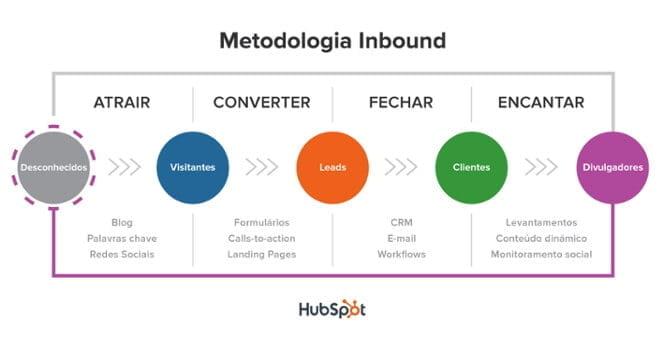 Metodologia do Inbound Marketing: Pilar para a produção de conteúdo que será promovido nas redes sociais