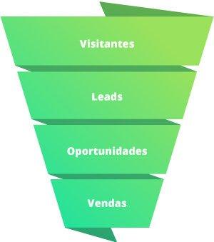 Funil de vendas do Inbound Marketing