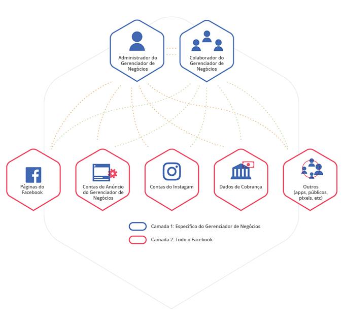 Níveis de Acesso Facebook Business