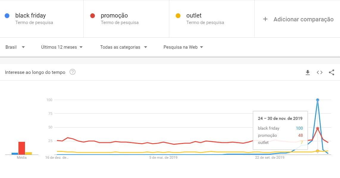Gráfico Google Trends